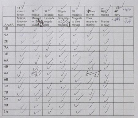 LM & ARO gradient checklist